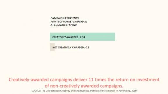 Campaign Efficiency
