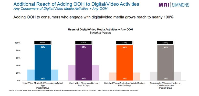 OOH Amplifies All Other Major Media By Over 90%