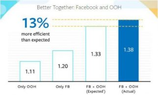 Facebook and Out of Home Advertising Statistics